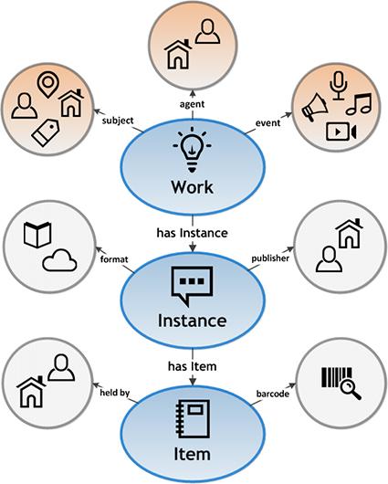 BIBFRAME 2.0 model