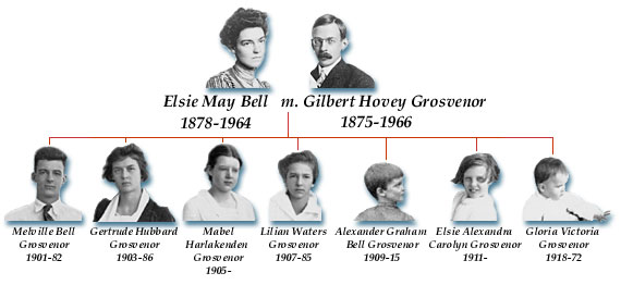Elsie May Bell Grosvenor  Family Tree  Articles And Essays  Elsie May Bell Grosvenor  Family Tree  Articles And Essays  Alexander  Graham Bell Family Papers At The Library Of Congress  Digital Collections