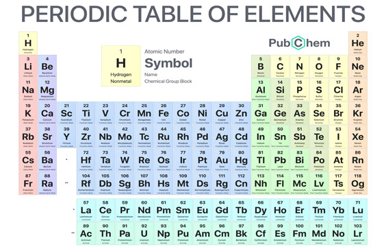 Why Are Some Elements On The Periodic Table Represented By Letters That Have No Clear Connection To Their Names Library Of Congress